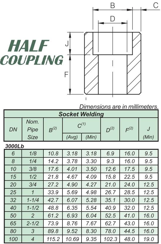 Thông số kĩ thuật HALF COUPLING #3000 SW A105 ASME  B16.11