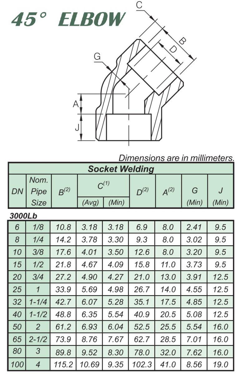 Thông số co lơi 45 độ hàn lồng áp lực thép A105