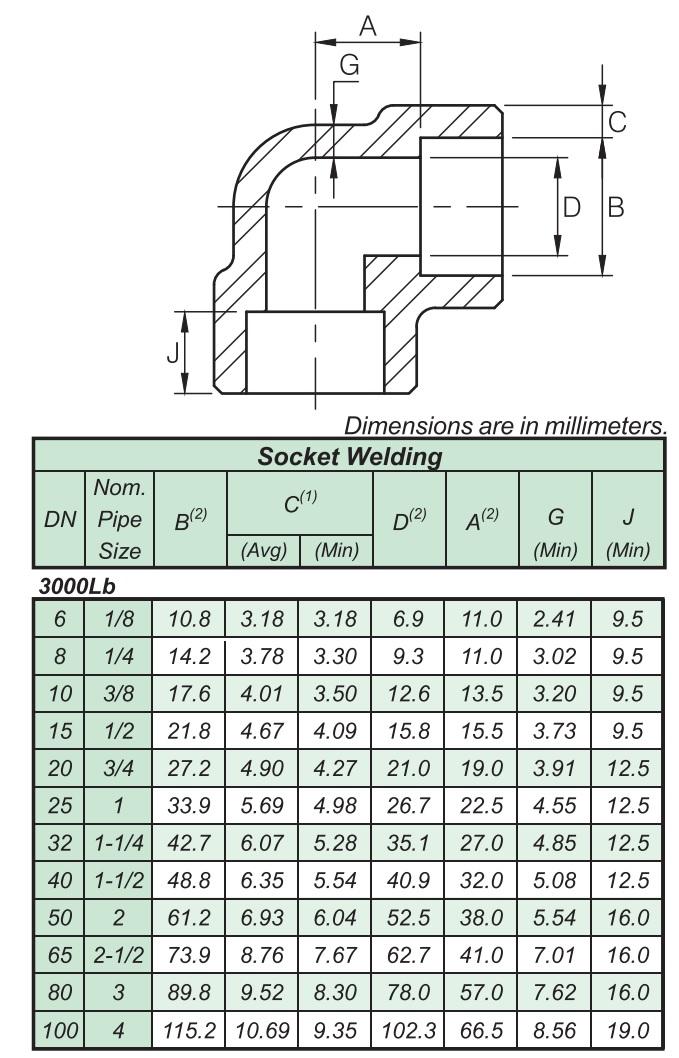 Thông số co hàn lồng áp lực thép A105